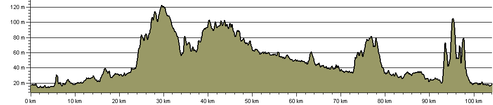 West Anglian Way - Route Profile