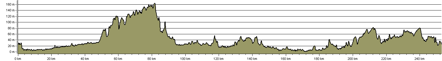 Walsingham Way - London to Walsingham - Route Profile