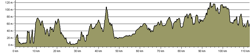 Saffron Trail - Route Profile