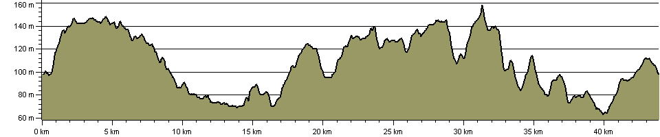 STOOP (Stevenage Outer Orbital Path) - Route Profile