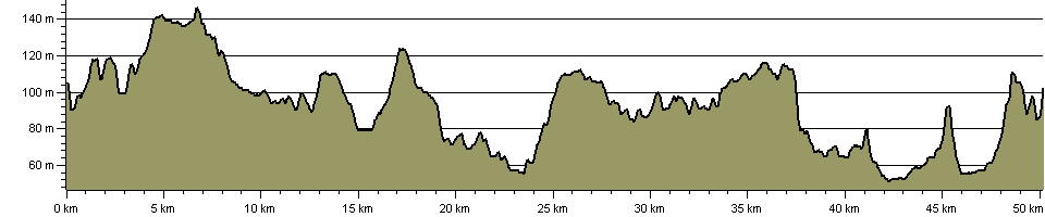 Around Corby - Route Profile
