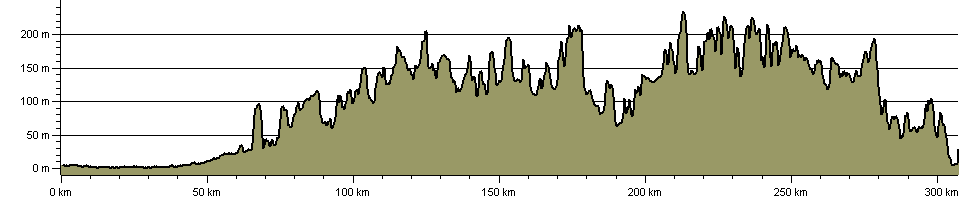 Hobblers Way (Coast to Coast - Wash to Severn) - Route Profile