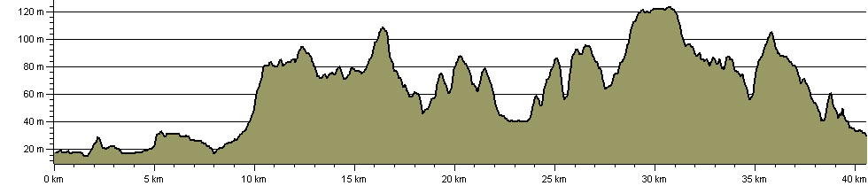 Silver Lincs Way - Route Profile