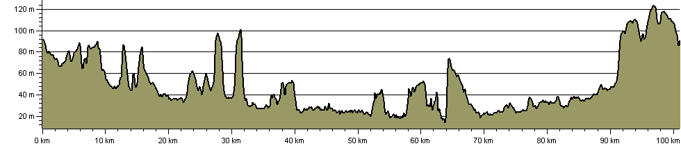 Rushcliffe 100 - Route Profile