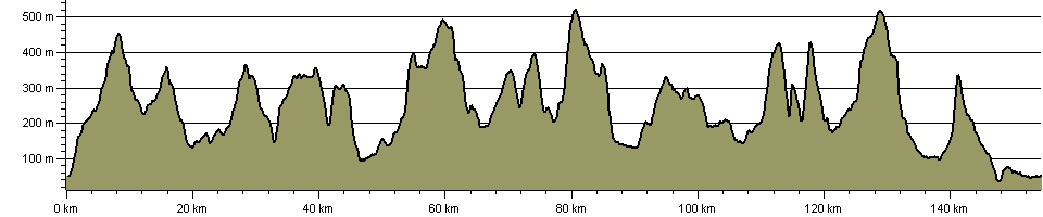 Two Roses Way - Route Profile