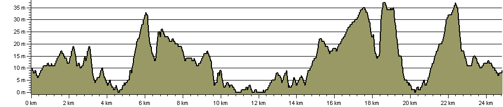 Strawberry Trail - Route Profile