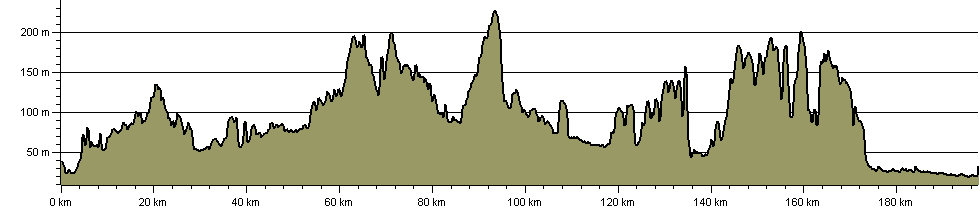 Thames Valley Circular Walk - Route Profile