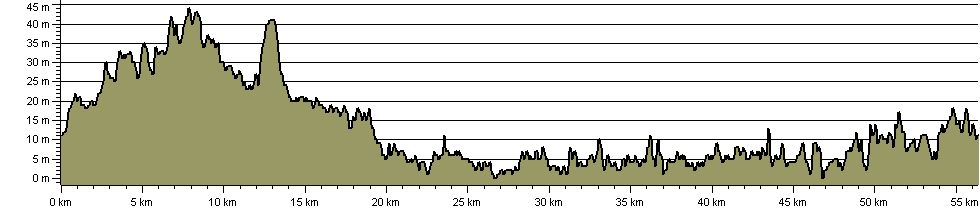Jubilee Greenway Walk - Route Profile