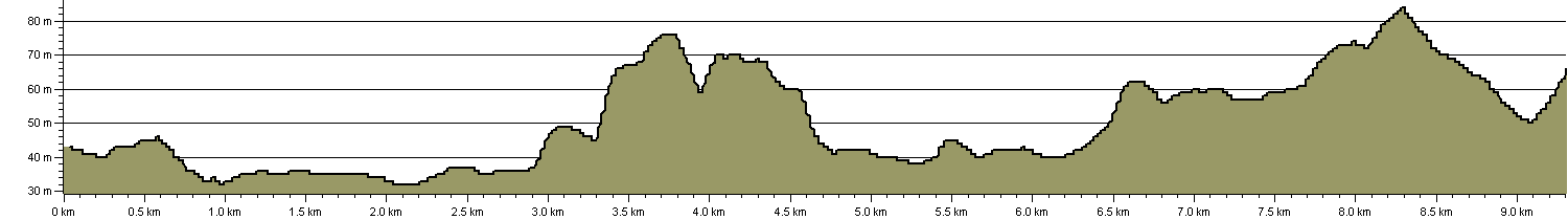 Mole Gap Trail - Route Profile