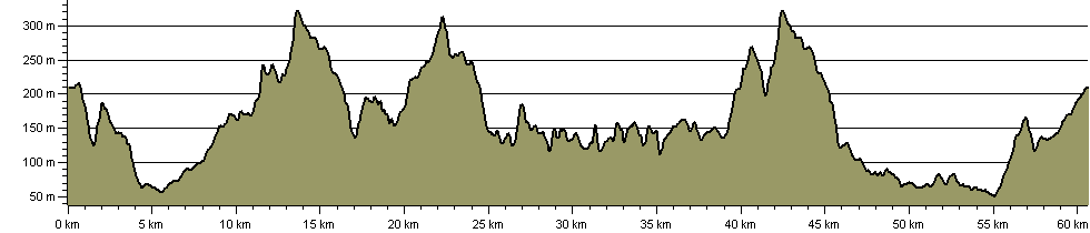 Quantock Greenway - Route Profile
