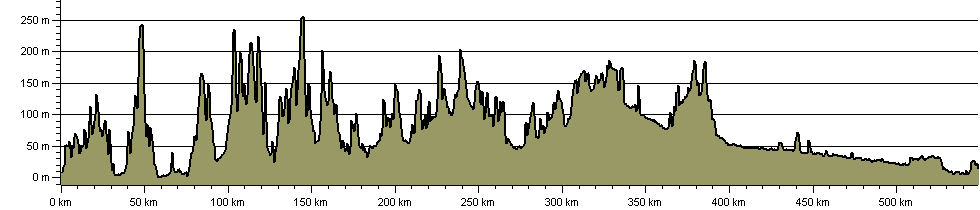 Orange Way - Route Profile