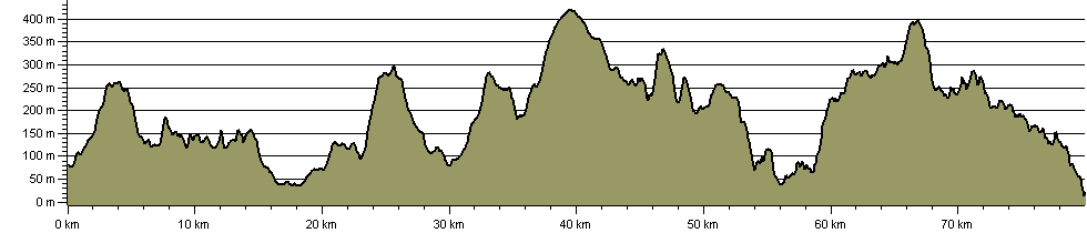 Coleridge Way - Route Profile
