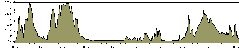 Somerset Way - Route Profile