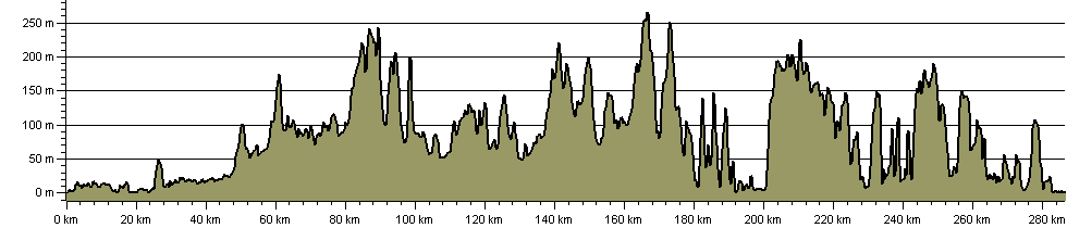 Round Dorset Walk - Route Profile