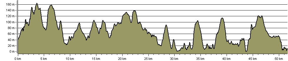John Musgrave Heritage Trail - Route Profile