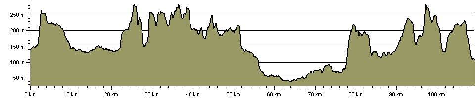 Mid Wilts Way - Route Profile