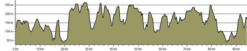 Wessex Ridgeway Trail - Route Profile