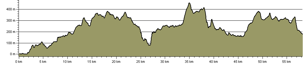 Borth to Devil's Bridge to Pontrhydfendigaid Trail (Mal Evans Way) - Route Profile
