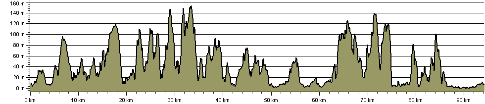 Ceredigion Coast Path - Route Profile