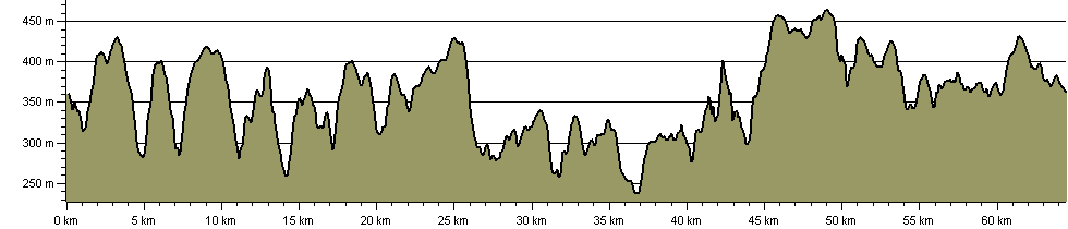 Epynt Way - Route Profile