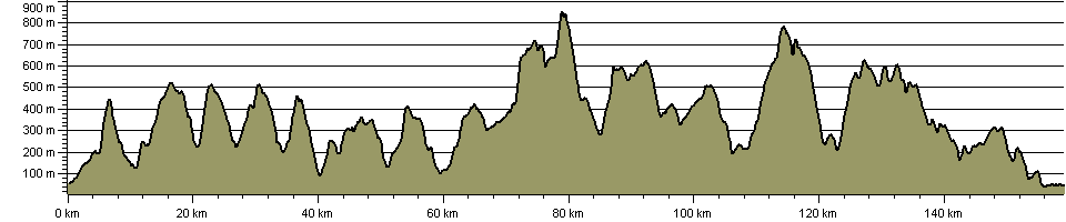 Beacons Way (Brecon) - Route Profile