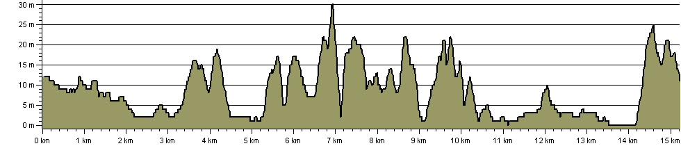 Mawddach Trail - Route Profile