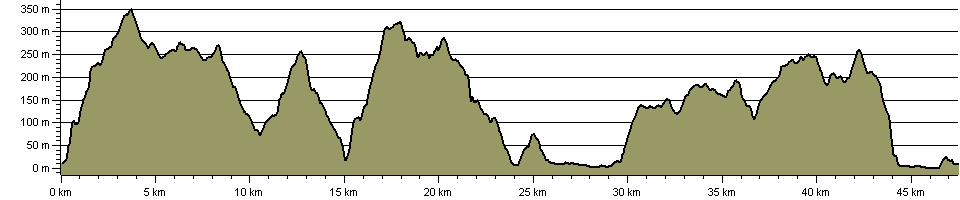 Mawddach Way - Route Profile