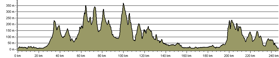 Blackpool to Bridlington (Aerospace Way) - Route Profile