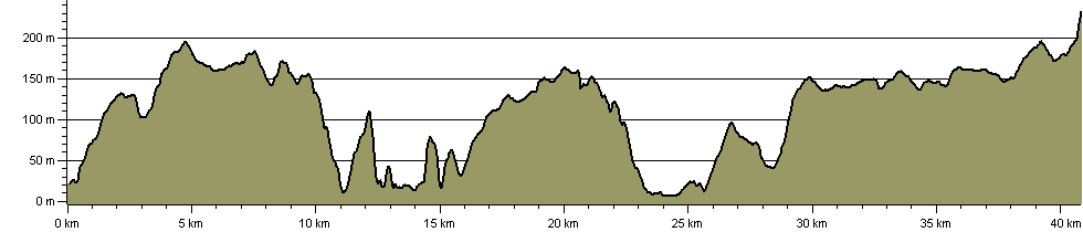 Hardy Hobble - Route Profile