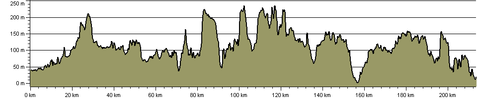 Pilgrims Way - Route Profile