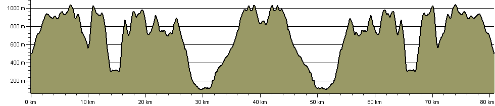 Welsh 3000s Double Crossing - Route Profile