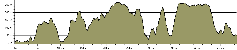 West Mendip Way - Route Profile