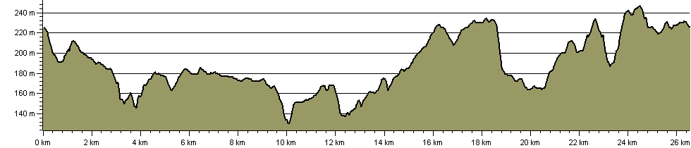 Ashridge Estate Boundary Trail - Route Profile