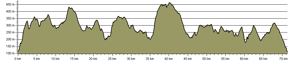 Pennine Bridleway - Mary Towneley Loop - Route Profile