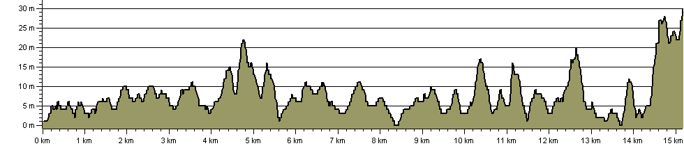 Plymouth's Waterfront Walkway - Route Profile
