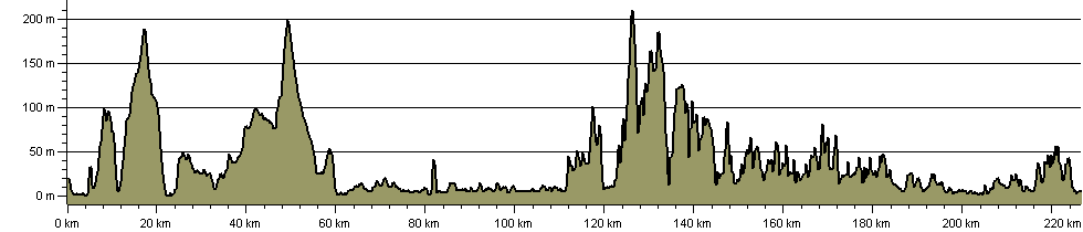 John o' Groats Trail - Route Profile