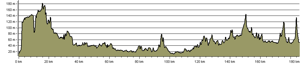 Dover to Dorking Robust Ramble - Route Profile