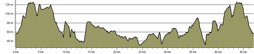 Big Blean Walk - Route Profile