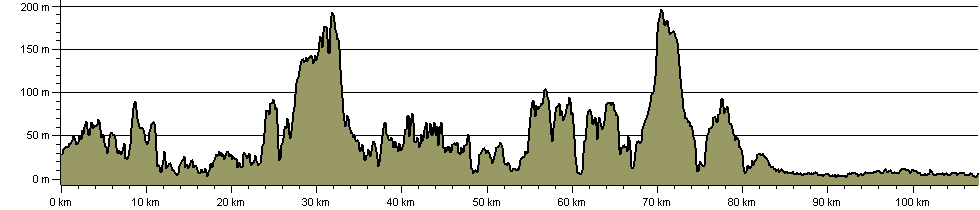 England Coast Path - Filey Brigg to Middlesbrough - Route Profile