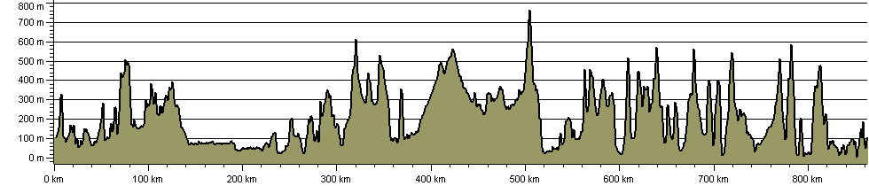 Scottish National Trail - Route Profile