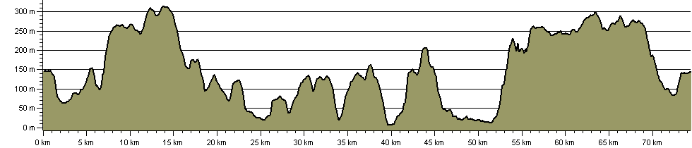 Butcombe Trail - Route Profile
