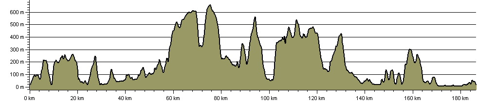 Monmouthshire Way - Route Profile