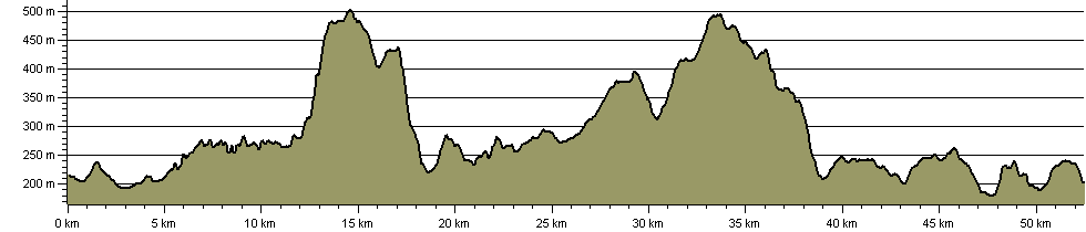 Gwastedyn Church Trail - Route Profile