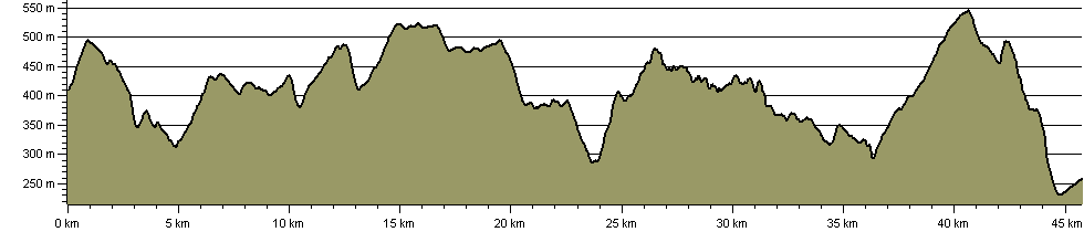Roaches to Edale - Route Profile