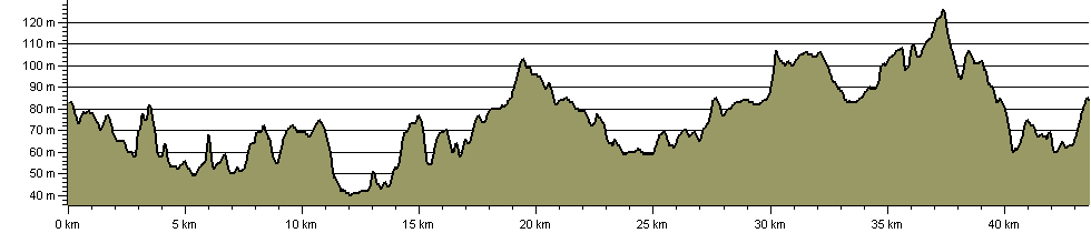 Watercress Way - Route Profile