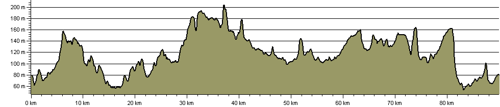 Melton Round - Route Profile