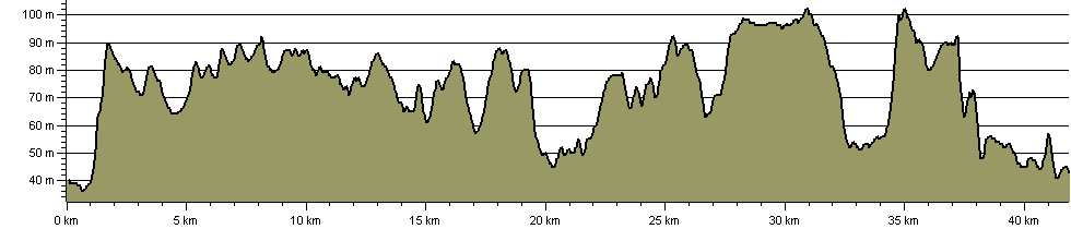 Notts Wolds Way - Route Profile