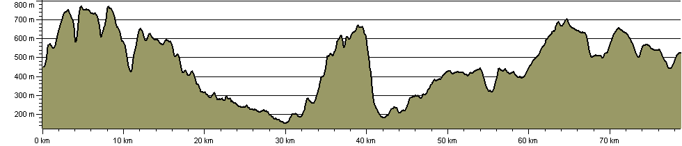Highest Inns Challenge Walk - Route Profile