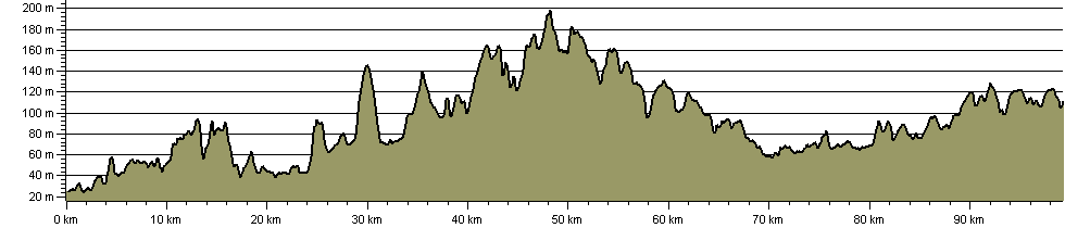 Richard III Trail - Route Profile