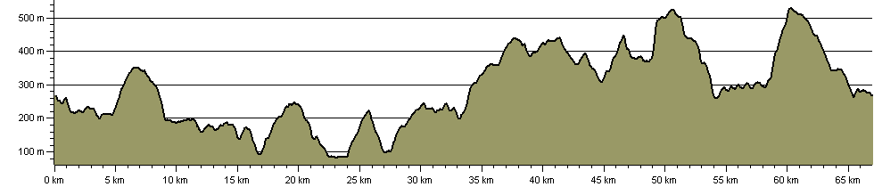 Bradfield Boundary Walk - Route Profile